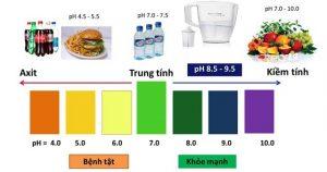 chúng ta thường nạp quá nhiều thực phẩm có tính axit, hạn chế thực phẩm kiềm. Do đó, độ pH trong cơ thể chúng ta thường giảm xuống.